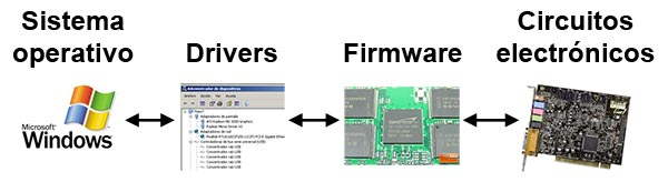 Qué es un driver o qué es firmware